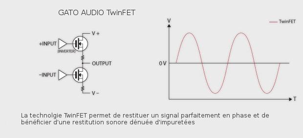 Signal Audio avec montage TwinFET