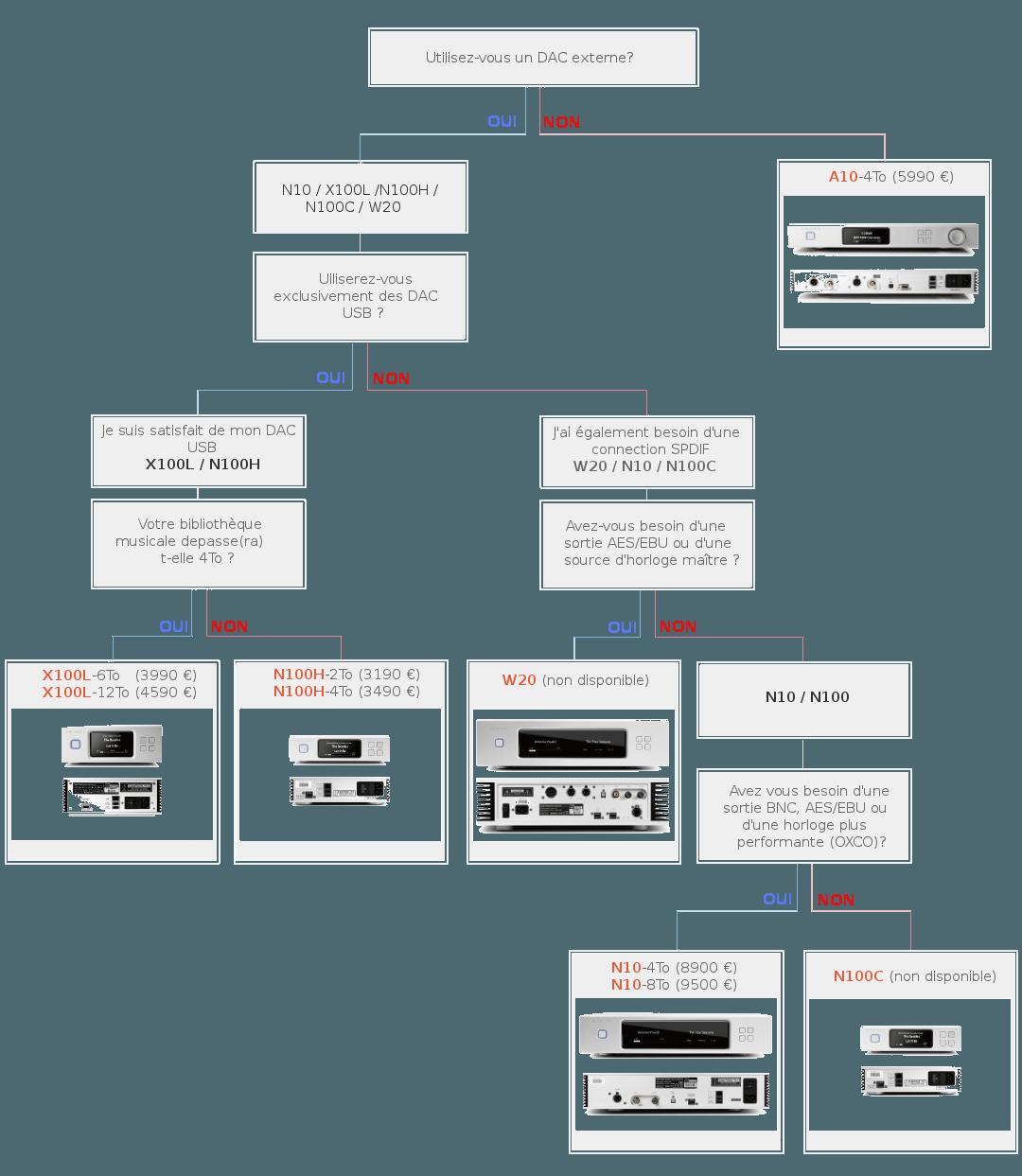 Guide de sélection des serveurs musicaux Aurender