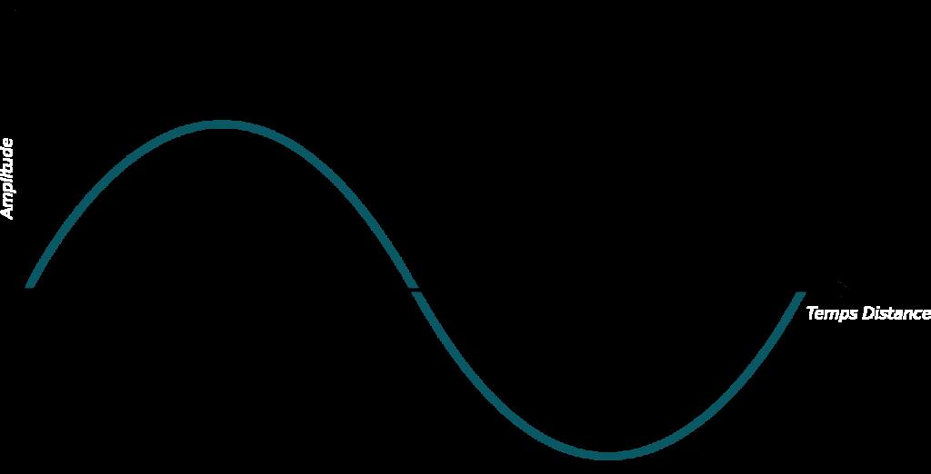 Onde_sinosoidale_tracé_analogie_méthode_1_Différence entre format analogique et numérique