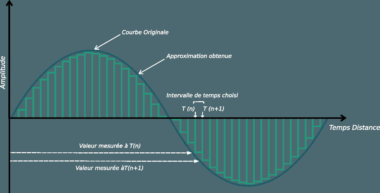 Onde_sinosoidale_tracé_analogie_méthode_2 différence entre format  analogique et numérique
