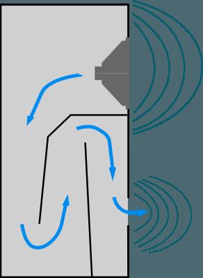 Enceinte à ligne de transmission schéma