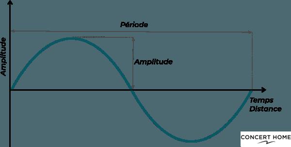 Analogie Onde Sinusoidale - Numérique analogique600