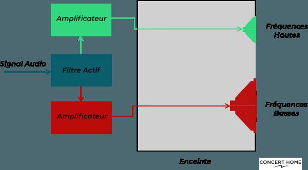 Illustration filtres actifs