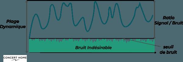 Ratio Signal Sur Bruit