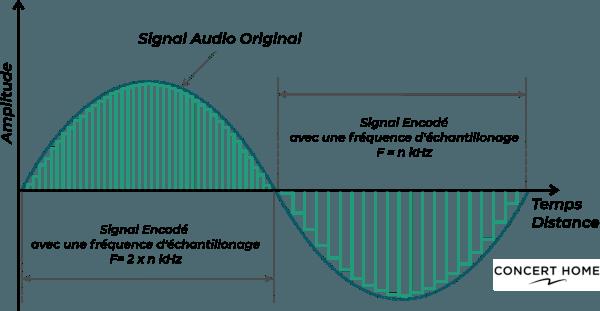 Son numérique Analogique - Fréquence échantillonage